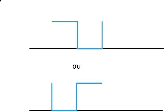 motif tension périodique a)