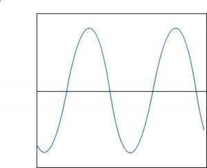oscillogramme tension sinusoidale